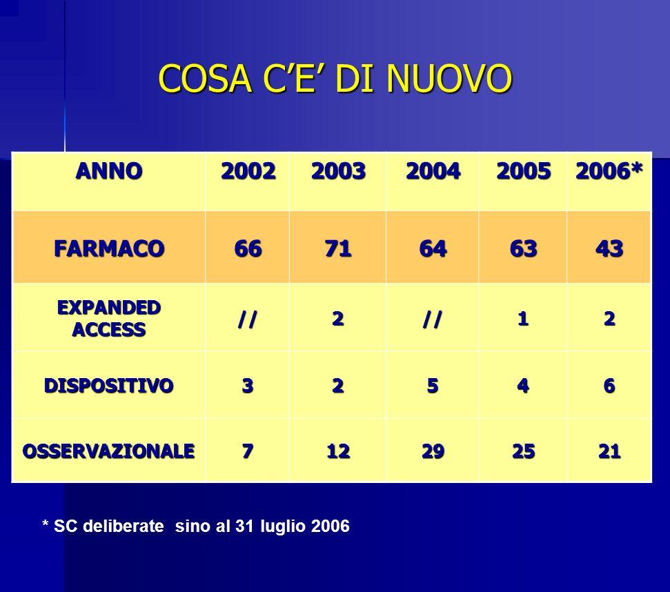 Anno 2005 SC dei medicinali pazienti arruolati deliberate n.