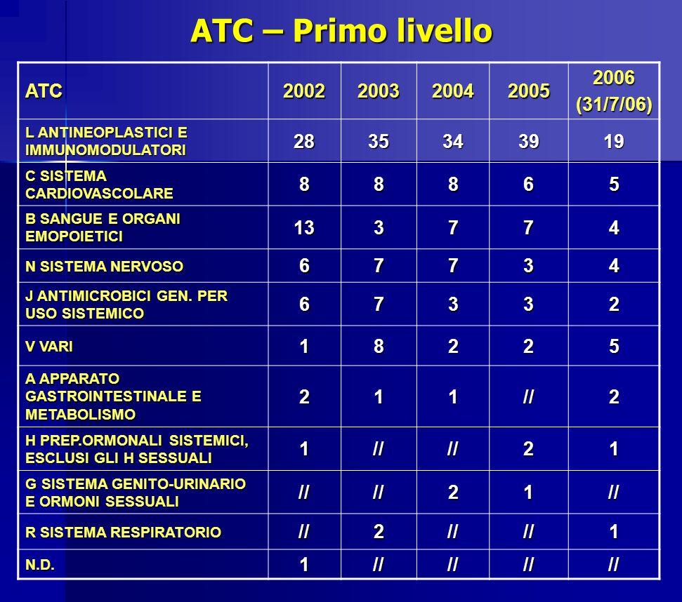 ATC – Primo livello ATC – Primo livello ATC20022003200420052006(31/7/06) L ANTINEOPLASTICI E IMMUNOMODULATORI 2835343919 C SISTEMA CARDIOVASCOLARE 888