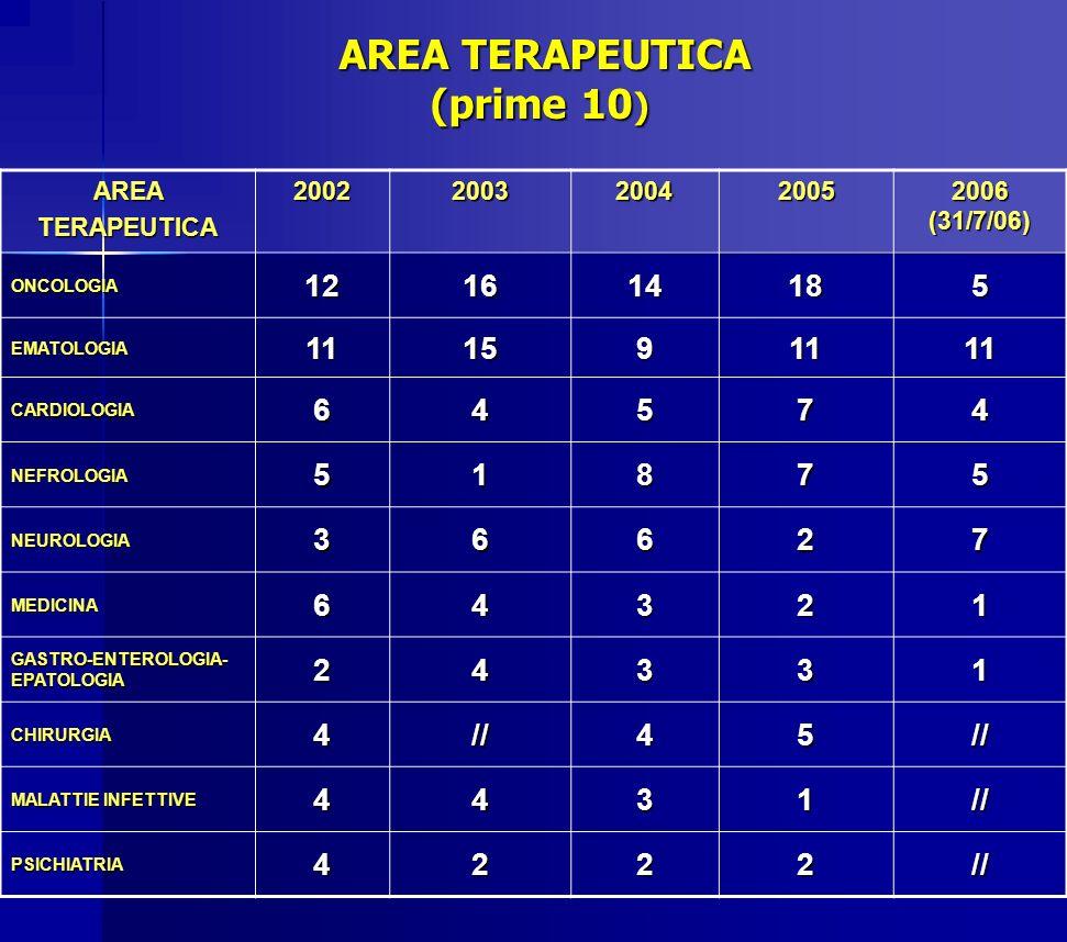 AREA TERAPEUTICA (prime 10 ) AREA TERAPEUTICA (prime 10 ) AREATERAPEUTICA2002200320042005 2006 (31/7/06) ONCOLOGIA121614185 EMATOLOGIA111591111 CARDIO