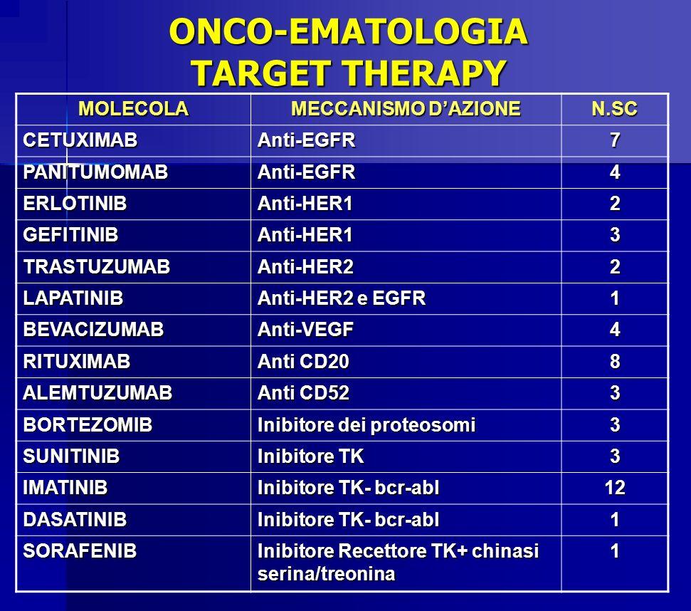 ONCO-EMATOLOGIA TARGET THERAPY MOLECOLA MECCANISMO DAZIONE N.SC CETUXIMABAnti-EGFR7 PANITUMOMABAnti-EGFR4 ERLOTINIBAnti-HER12 GEFITINIBAnti-HER13 TRAS