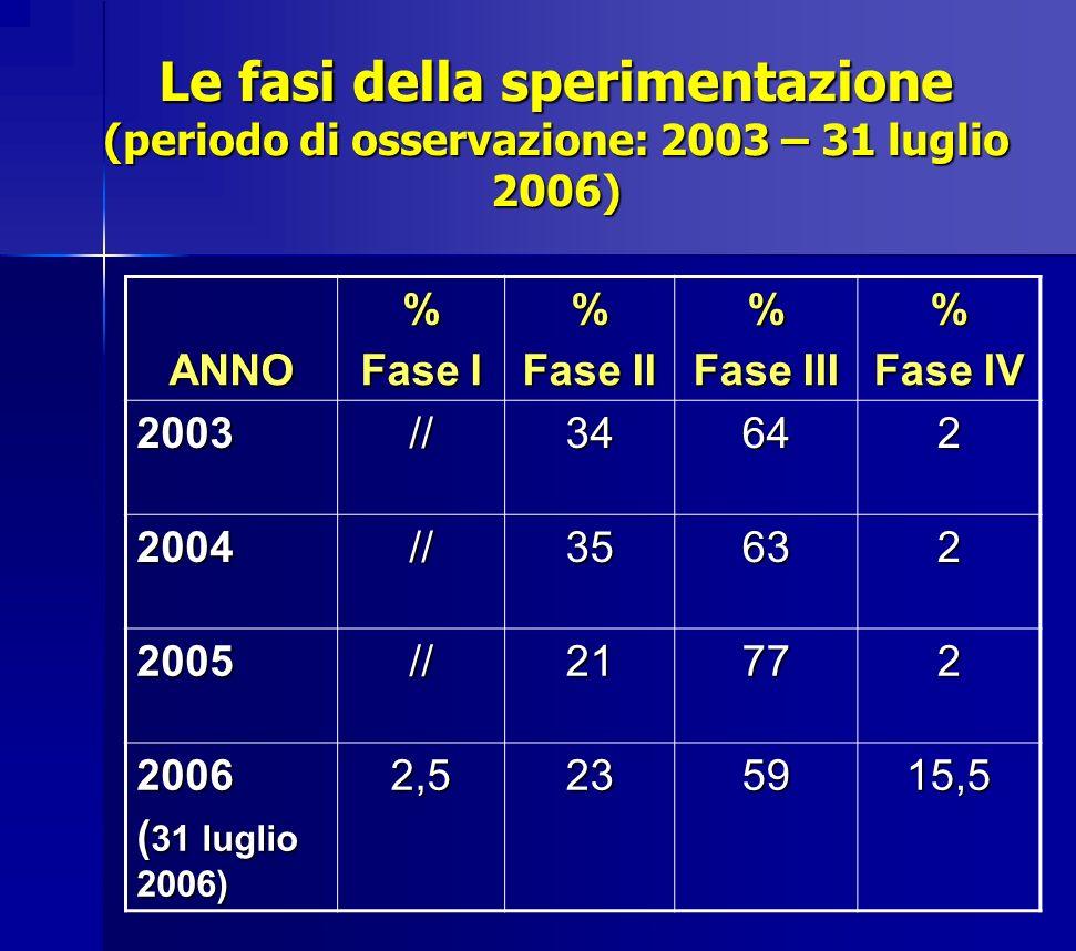 Le fasi della sperimentazione (periodo di osservazione: 2003 – 31 luglio 2006) ANNO% Fase I % Fase II % Fase III % Fase IV 2003//34642 2004//35632 200
