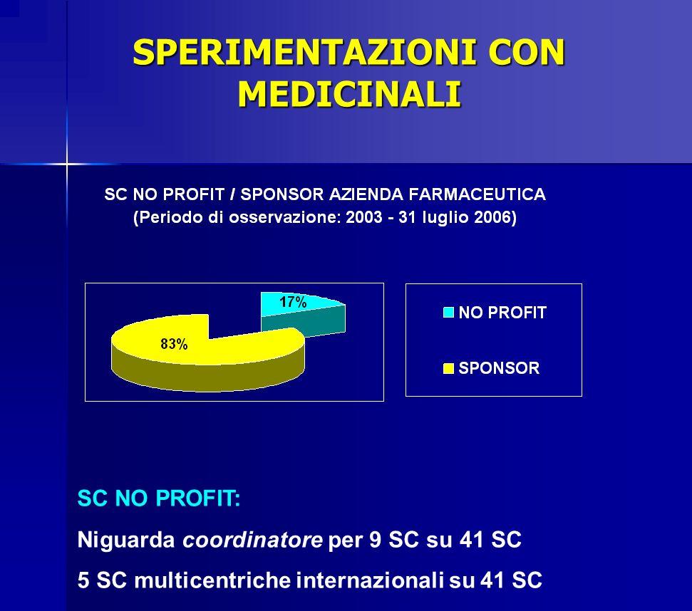 SPERIMENTAZIONI CON MEDICINALI Promotore Azienda Farmaceutica (periodo di osservazione: 2003 - 31 luglio 2006) 5 Aziende Farmaceutiche su 65 promuovono il 41% delle SC sponsorizzate