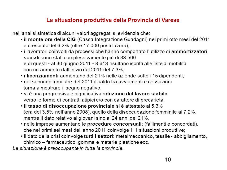 10 La situazione produttiva della Provincia di Varese nellanalisi sintetica di alcuni valori aggregati si evidenzia che: il monte ore della CIG (Cassa