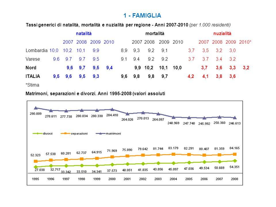 1 - FAMIGLIA Tassi generici di natalità, mortalità e nuzialità per regione - Anni 2007-2010 (per 1.000 residenti) natalità mortalità nuzialità 2007 20