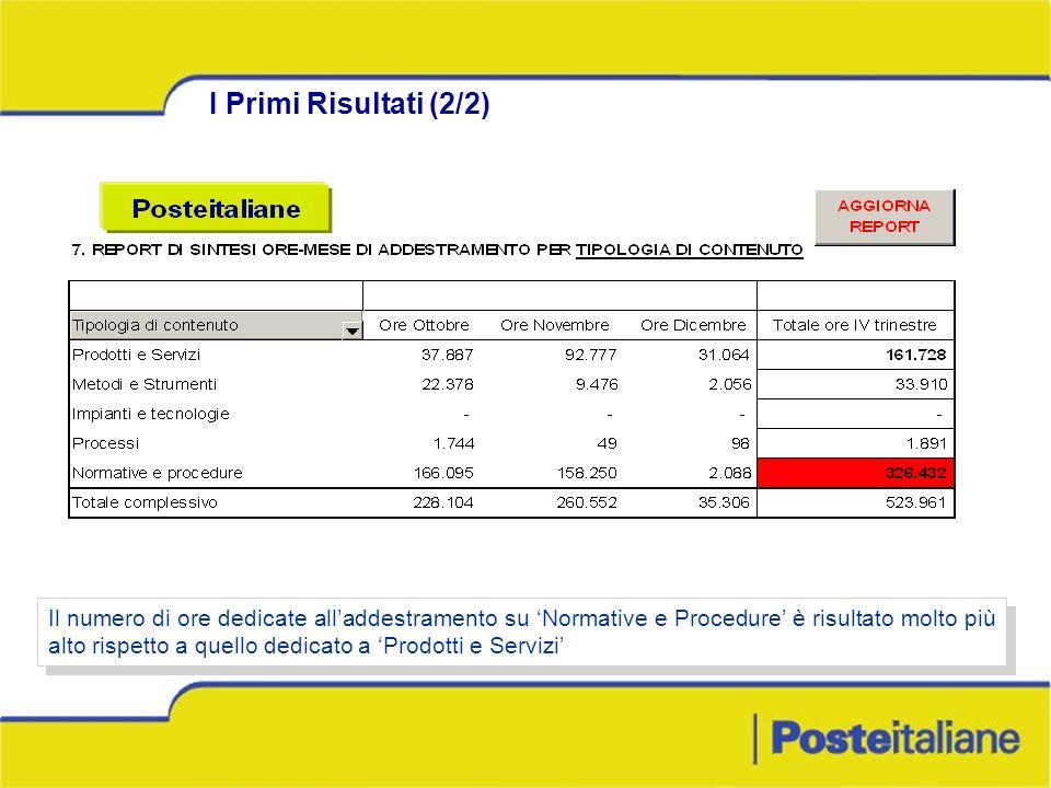 I Primi Risultati (2/2) Il numero di ore dedicate alladdestramento su Normative e Procedure è risultato molto più alto rispetto a quello dedicato a Pr
