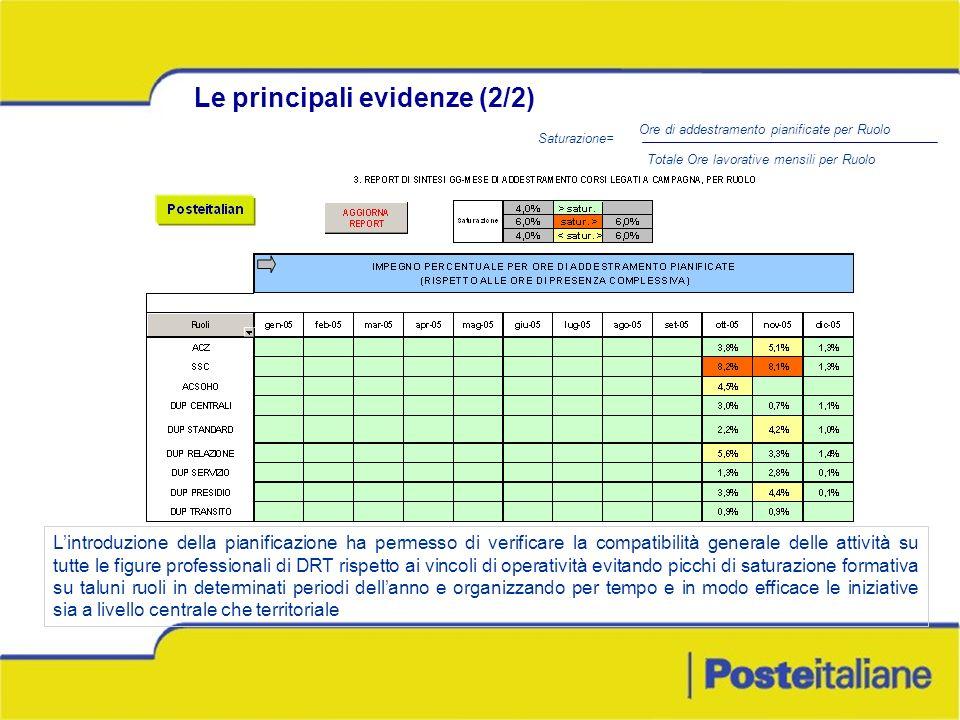 Le principali evidenze (2/2) Lintroduzione della pianificazione ha permesso di verificare la compatibilità generale delle attività su tutte le figure