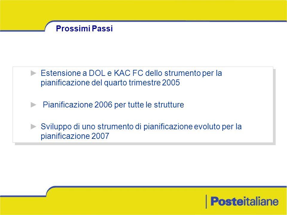 Estensione a DOL e KAC FC dello strumento per la pianificazione del quarto trimestre 2005 Pianificazione 2006 per tutte le strutture Sviluppo di uno s