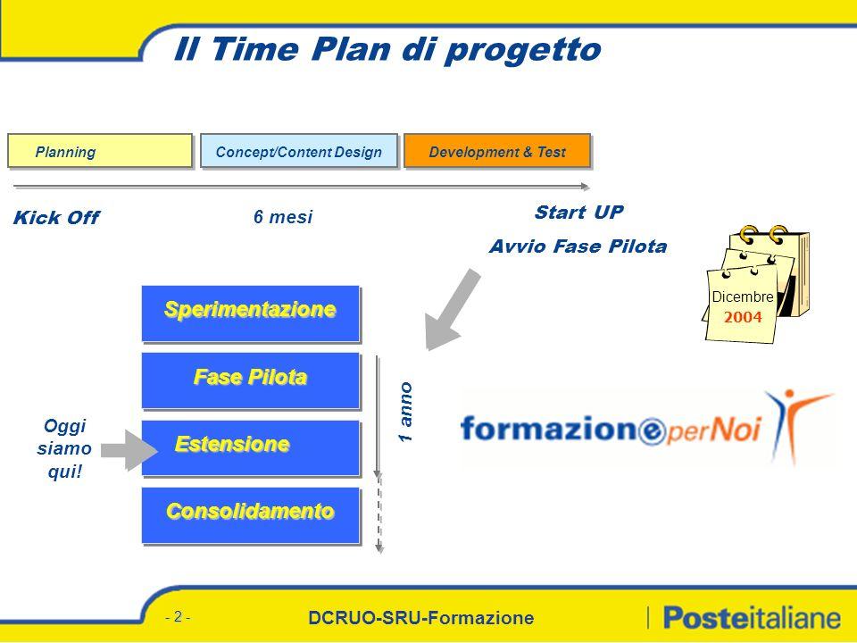 DCRUO-SRU-Formazione - 2 - Fase Pilota Estensione Consolidamento Sperimentazione Il Time Plan di progetto Dicembre 2004 Concept/Content Design Develop