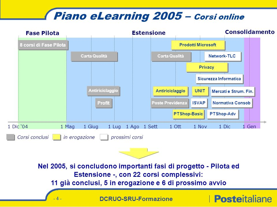 DCRUO-SRU-Formazione - 4 - Piano eLearning 2005 – Corsi online Estensione 1 Mag1 Giug1 Nov1 Dic1 Lug1 Ago1 Sett1 Ott1 Gen Consolidamento Carta Qualità Privacy Sicurezza Informatica Normativa Consob Profit ISVAP PTShop-Basic Mercati e Strum.