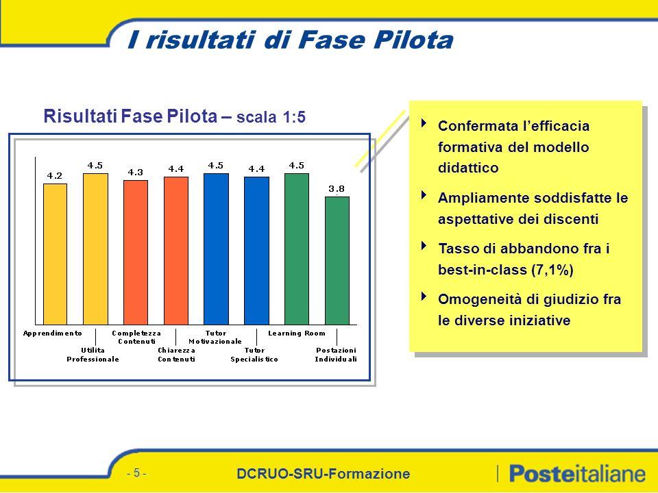 DCRUO-SRU-Formazione - 5 - I risultati di Fase Pilota Confermata lefficacia formativa del modello didattico Ampliamente soddisfatte le aspettative dei