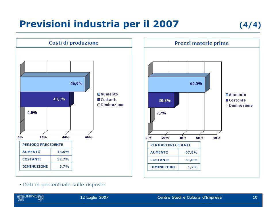 12 Luglio 2007Centro Studi e Cultura dImpresa10 Previsioni industria per il 2007 (4/4) Costi di produzione PERIODO PRECEDENTE AUMENTO43,6% COSTANTE52,7% DIMINUZIONE3,7% Dati in percentuale sulle risposte Prezzi materie prime PERIODO PRECEDENTE AUMENTO67,8% COSTANTE31,0% DIMINUZIONE1,2%