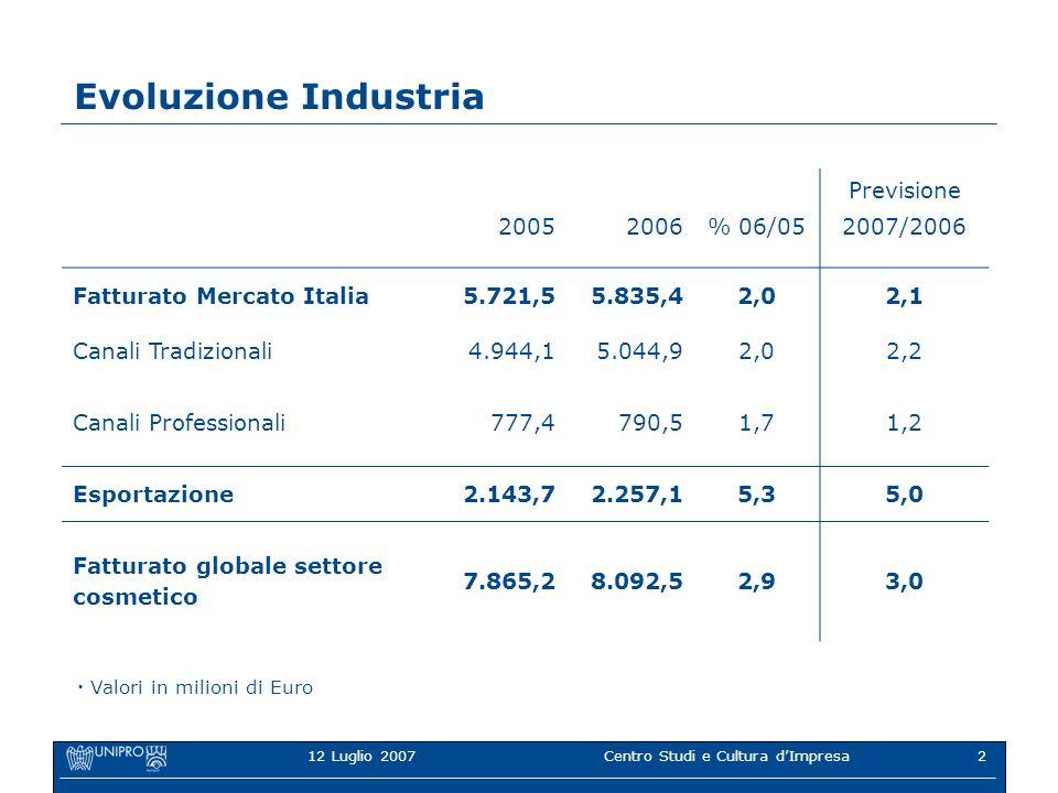 12 Luglio 2007Centro Studi e Cultura dImpresa2 Evoluzione Industria 20052006% 06/05 Previsione 2007/2006 Fatturato Mercato Italia5.721,55.835,42,02,1 Canali Tradizionali4.944,15.044,92,02,2 Canali Professionali777,4790,51,71,2 Esportazione2.143,72.257,15,35,0 Fatturato globale settore cosmetico 7.865,28.092,52,93,0 Valori in milioni di Euro