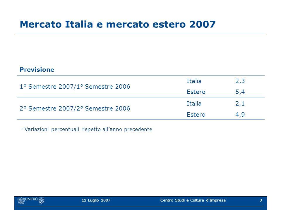 12 Luglio 2007Centro Studi e Cultura dImpresa3 Mercato Italia e mercato estero 2007 Previsione 1° Semestre 2007/1° Semestre 2006 Italia2,3 Estero5,4 2° Semestre 2007/2° Semestre 2006 Italia2,1 Estero4,9 Variazioni percentuali rispetto allanno precedente