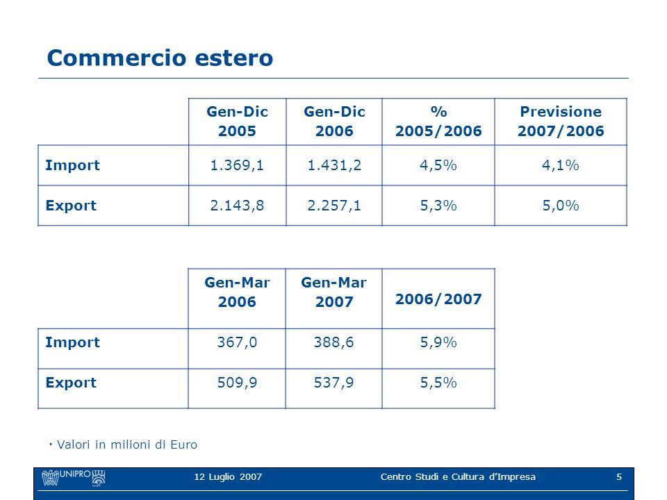 12 Luglio 2007Centro Studi e Cultura dImpresa5 Commercio estero Gen-Dic 2005 Gen-Dic 2006 % 2005/2006 Previsione 2007/2006 Import1.369,11.431,24,5%4,1% Export2.143,82.257,15,3%5,0% Gen-Mar 2006 Gen-Mar 2007 2006/2007 Import367,0388,65,9% Export509,9537,95,5% Valori in milioni di Euro