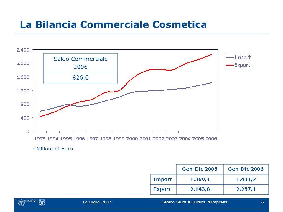 12 Luglio 2007Centro Studi e Cultura dImpresa6 La Bilancia Commerciale Cosmetica Gen-Dic 2005Gen-Dic 2006 Import1.369,11.431,2 Export2.143,82.257,1 Saldo Commerciale 2006 826,0 Milioni di Euro