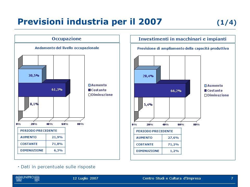 12 Luglio 2007Centro Studi e Cultura dImpresa7 Previsioni industria per il 2007 (1/4) Occupazione Andamento del livello occupazionale PERIODO PRECEDENTE AUMENTO21,9% COSTANTE71,8% DIMINUZIONE6,3% Dati in percentuale sulle risposte Investimenti in macchinari e impianti Previsione di ampliamento della capacità produttiva PERIODO PRECEDENTE AUMENTO27,6% COSTANTE71,2% DIMINUZIONE1,2%