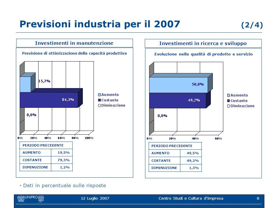 12 Luglio 2007Centro Studi e Cultura dImpresa8 Previsioni industria per il 2007 (2/4) Investimenti in manutenzione Previsione di ottimizzazione della capacità produttiva PERIODO PRECEDENTE AUMENTO19,5% COSTANTE79,3% DIMINUZIONE1,2% Dati in percentuale sulle risposte Investimenti in ricerca e sviluppo Evoluzione nella qualità di prodotto e servizio PERIODO PRECEDENTE AUMENTO49,5% COSTANTE49,2% DIMINUZIONE1,3%