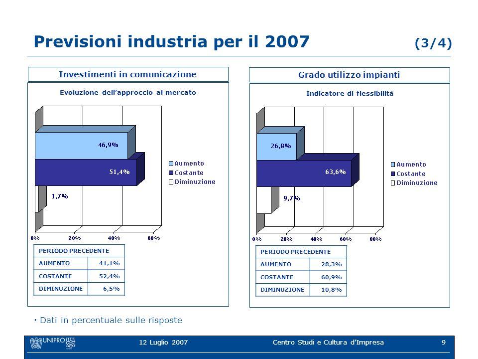 12 Luglio 2007Centro Studi e Cultura dImpresa9 Previsioni industria per il 2007 (3/4) Investimenti in comunicazione Evoluzione dellapproccio al mercato PERIODO PRECEDENTE AUMENTO41,1% COSTANTE52,4% DIMINUZIONE6,5% Dati in percentuale sulle risposte Grado utilizzo impianti Indicatore di flessibilità PERIODO PRECEDENTE AUMENTO28,3% COSTANTE60,9% DIMINUZIONE10,8%