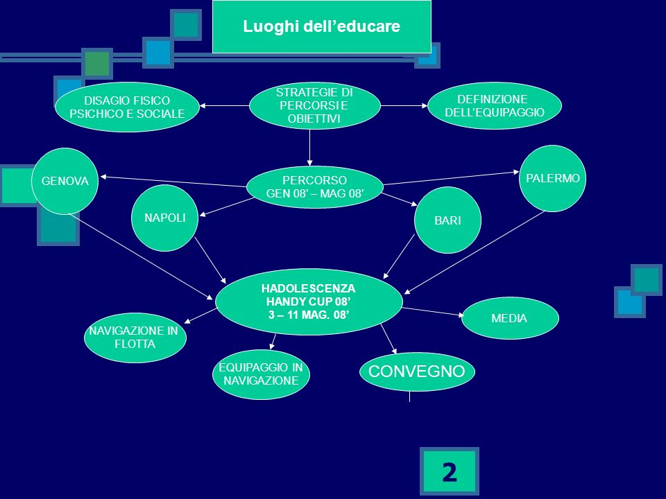 2 Luoghi delleducare DISAGIO FISICO PSICHICO E SOCIALE HADOLESCENZA HANDY CUP 08 3 – 11 MAG.