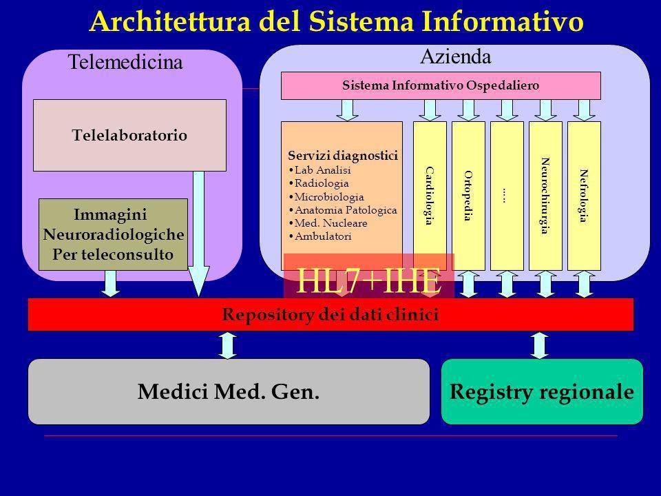 Architettura del Sistema Informativo Repository dei dati clinici Servizi diagnostici Lab Analisi Radiologia Microbiologia Anatomia Patologica Med. Nuc