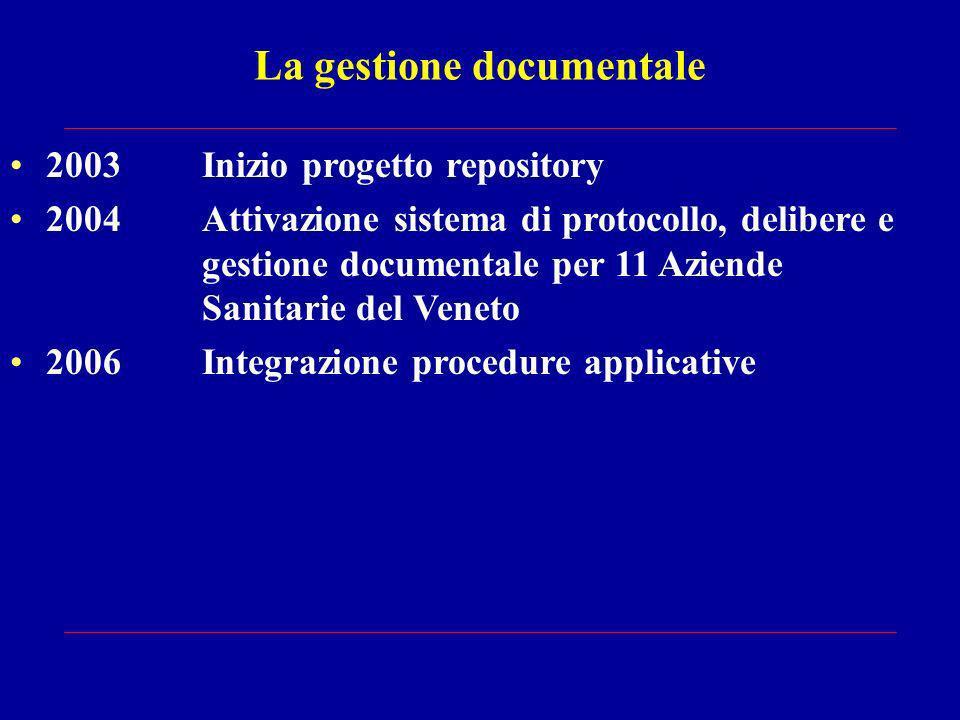 La gestione documentale 2003Inizio progetto repository 2004Attivazione sistema di protocollo, delibere e gestione documentale per 11 Aziende Sanitarie del Veneto 2006Integrazione procedure applicative