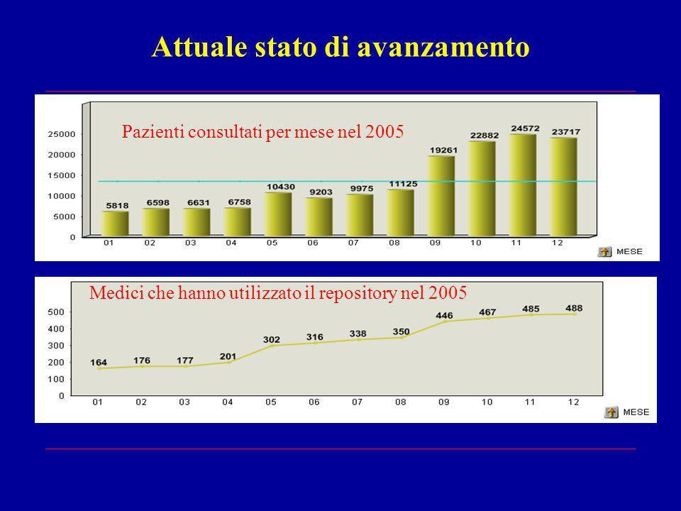 Attuale stato di avanzamento Medici che hanno utilizzato il repository nel 2005 Pazienti consultati per mese nel 2005