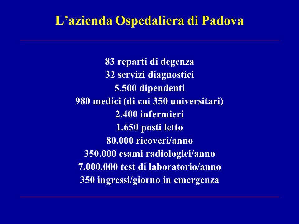 Lazienda Ospedaliera di Padova 83 reparti di degenza 32 servizi diagnostici 5.500 dipendenti 980 medici (di cui 350 universitari) 2.400 infermieri 1.650 posti letto 80.000 ricoveri/anno 350.000 esami radiologici/anno 7.000.000 test di laboratorio/anno 350 ingressi/giorno in emergenza