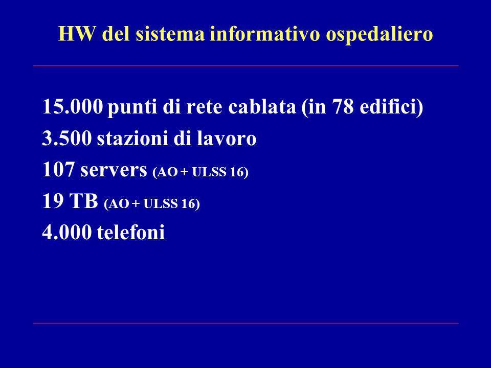 HW del sistema informativo ospedaliero 15.000 punti di rete cablata (in 78 edifici) 3.500 stazioni di lavoro 107 servers (AO + ULSS 16) 19 TB (AO + ULSS 16) 4.000 telefoni