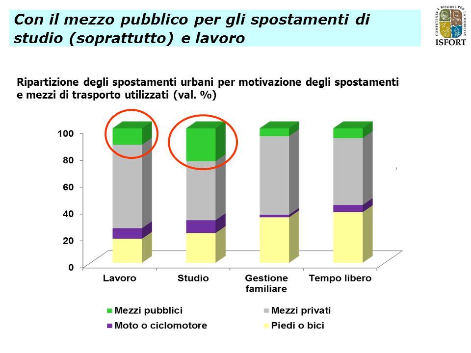 Ripartizione degli spostamenti urbani per motivazione degli spostamenti e mezzi di trasporto utilizzati (val. %) Con il mezzo pubblico per gli spostam