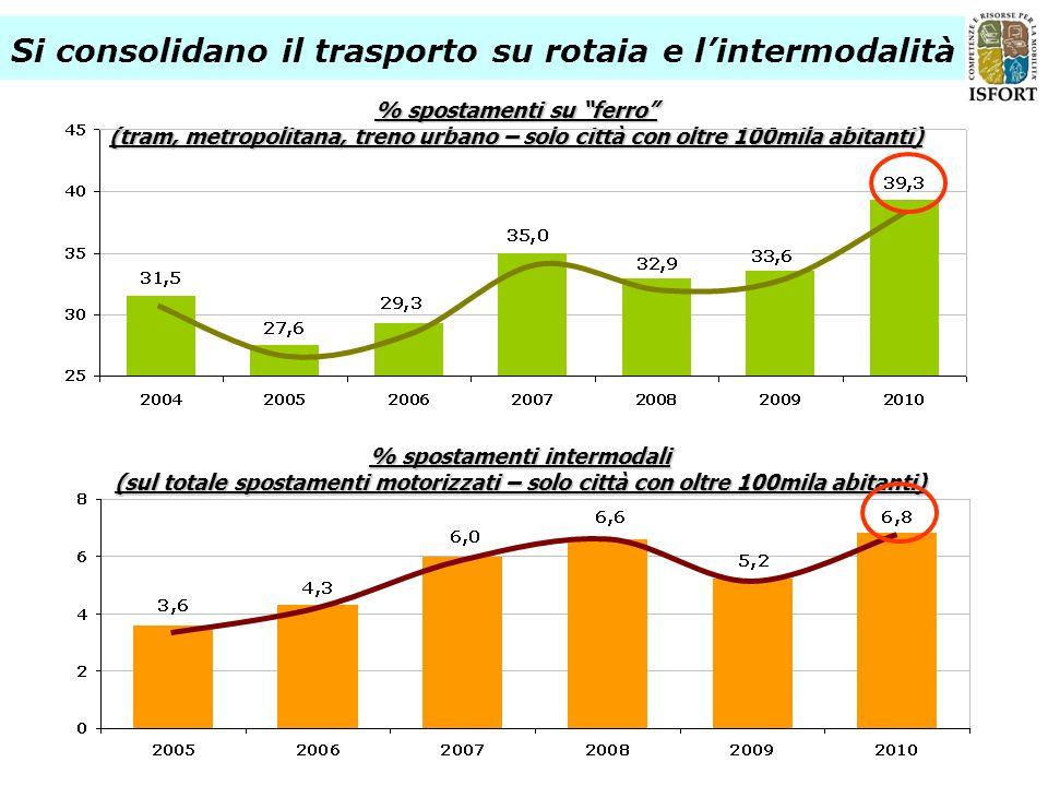 % spostamenti su ferro (tram, metropolitana, treno urbano – solo città con oltre 100mila abitanti) % spostamenti intermodali (sul totale spostamenti m