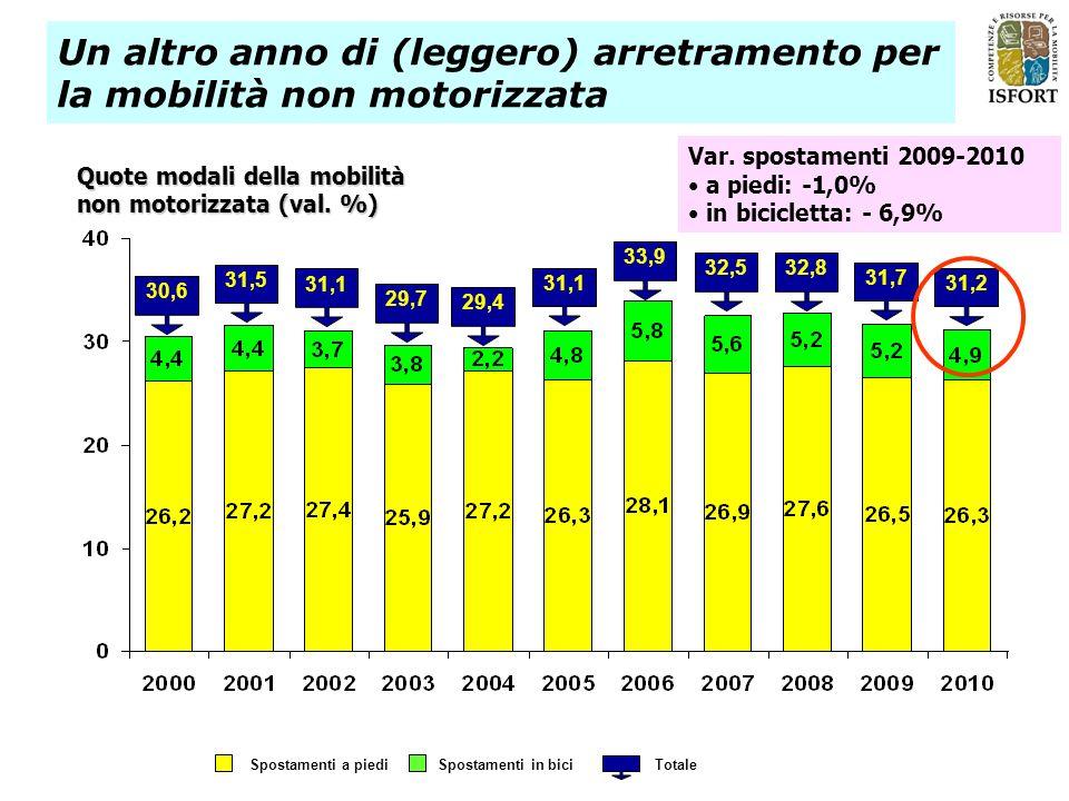 Spostamenti a piedi Spostamenti in bici Totale 30,6 31,1 29,4 33,9 31,5 29,7 31,1 32,532,8 31,7 31,2 Un altro anno di (leggero) arretramento per la mobilità non motorizzata Quote modali della mobilità non motorizzata (val.