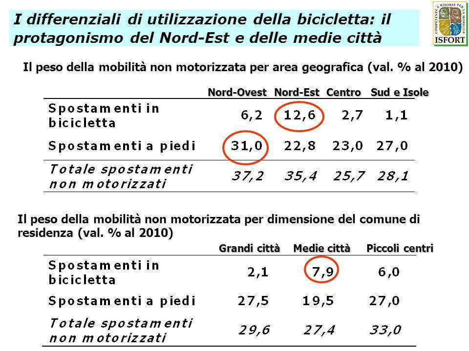 I differenziali di utilizzazione della bicicletta: il protagonismo del Nord-Est e delle medie città Il peso della mobilità non motorizzata per area geografica (val.