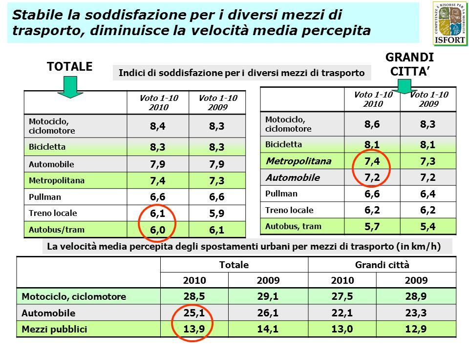 Indici di soddisfazione per i diversi mezzi di trasporto Voto 1-10 2010 Voto 1-10 2009 Motociclo, ciclomotore 8,48,3 Bicicletta 8,3 Automobile 7,9 Met