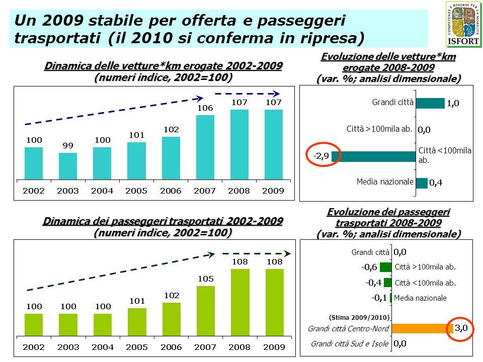 Dinamica delle vetture*km erogate 2002-2009 (numeri indice, 2002=100) Un 2009 stabile per offerta e passeggeri trasportati (il 2010 si conferma in ripresa) Evoluzione delle vetture*km erogate 2008-2009 (var.