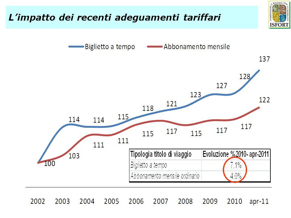 Limpatto dei recenti adeguamenti tariffari