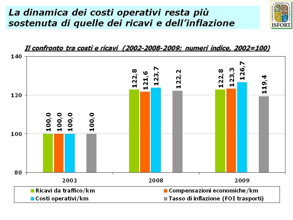 Il confronto tra costi e ricavi (2002-2008-2009; numeri indice, 2002=100) La dinamica dei costi operativi resta più sostenuta di quelle dei ricavi e d
