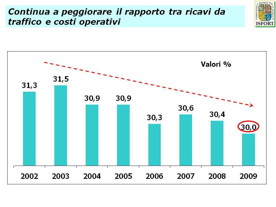 Continua a peggiorare il rapporto tra ricavi da traffico e costi operativi Valori %