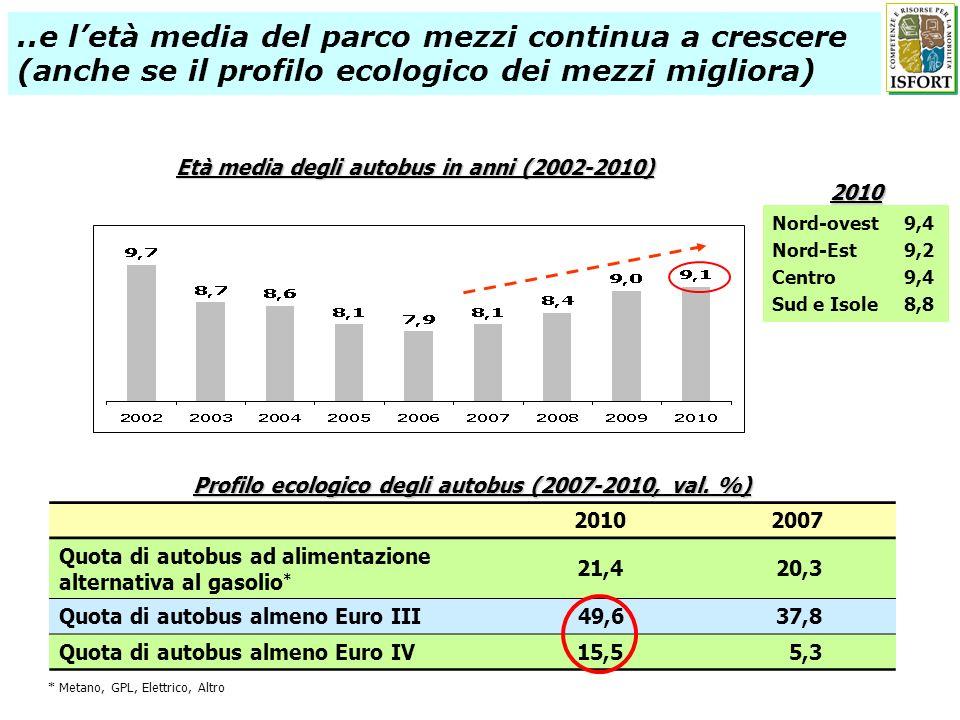 Età media degli autobus in anni (2002-2010)..e letà media del parco mezzi continua a crescere (anche se il profilo ecologico dei mezzi migliora) 20102007 Quota di autobus ad alimentazione alternativa al gasolio * 21,420,3 Quota di autobus almeno Euro III49,637,8 Quota di autobus almeno Euro IV15,55,3 Profilo ecologico degli autobus (2007-2010, val.