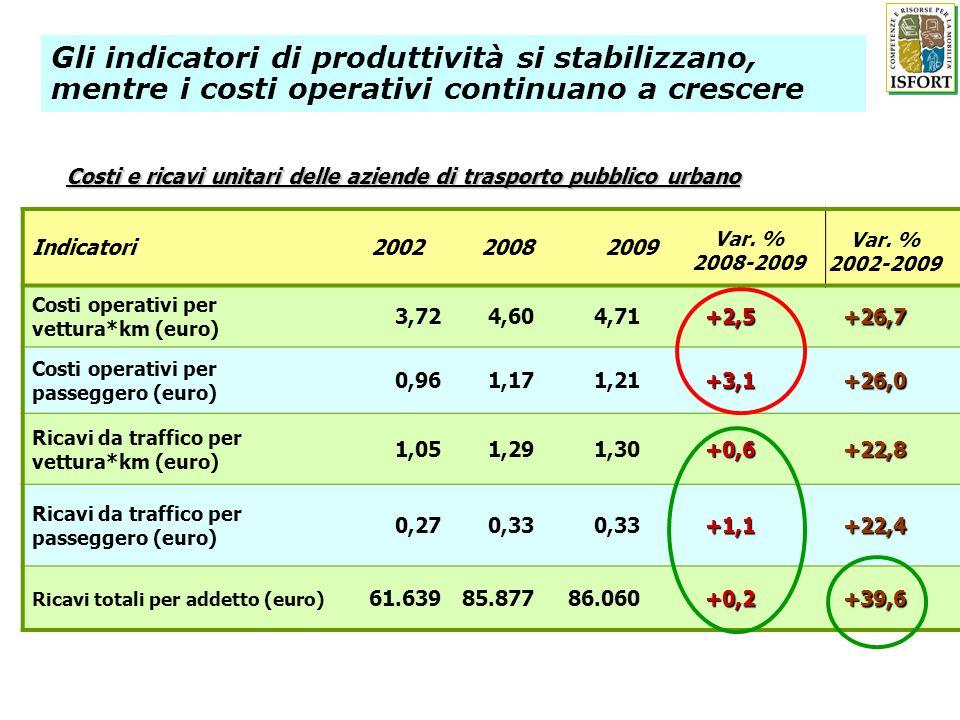 Indicatori20022008 2009 Costi operativi per vettura*km (euro) 3,724,604,71+2,5+26,7 Costi operativi per passeggero (euro) 0,961,171,21+3,1+26,0 Ricavi da traffico per vettura*km (euro) 1,051,291,30+0,6+22,8 Ricavi da traffico per passeggero (euro) 0,270,33 +1,1+22,4 Ricavi totali per addetto (euro) 61.63985.87786.060+0,2+39,6 Costi e ricavi unitari delle aziende di trasporto pubblico urbano Var.