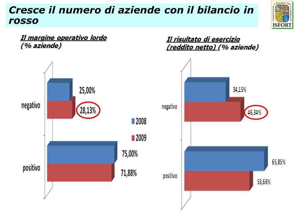 Il margine operativo lordo (% aziende) Il risultato di esercizio (reddito netto) (% aziende) Cresce il numero di aziende con il bilancio in rosso