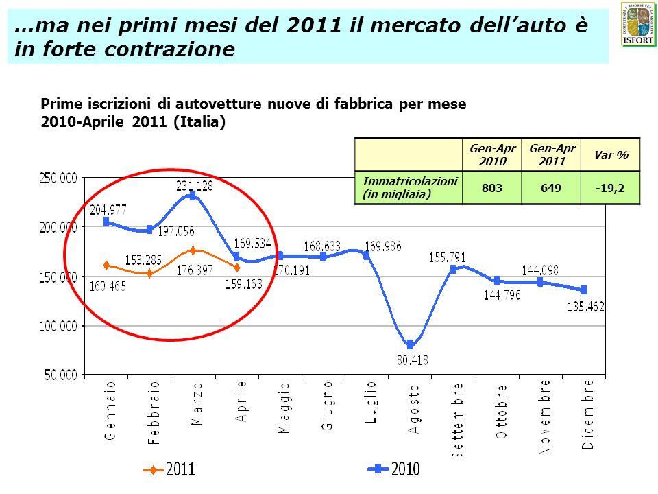 Prime iscrizioni di autovetture nuove di fabbrica per mese 2010-Aprile 2011 (Italia) …ma nei primi mesi del 2011 il mercato dellauto è in forte contrazione Gen-Apr 2010 Gen-Apr 2011 Var % Immatricolazioni (in migliaia) 803649-19,2