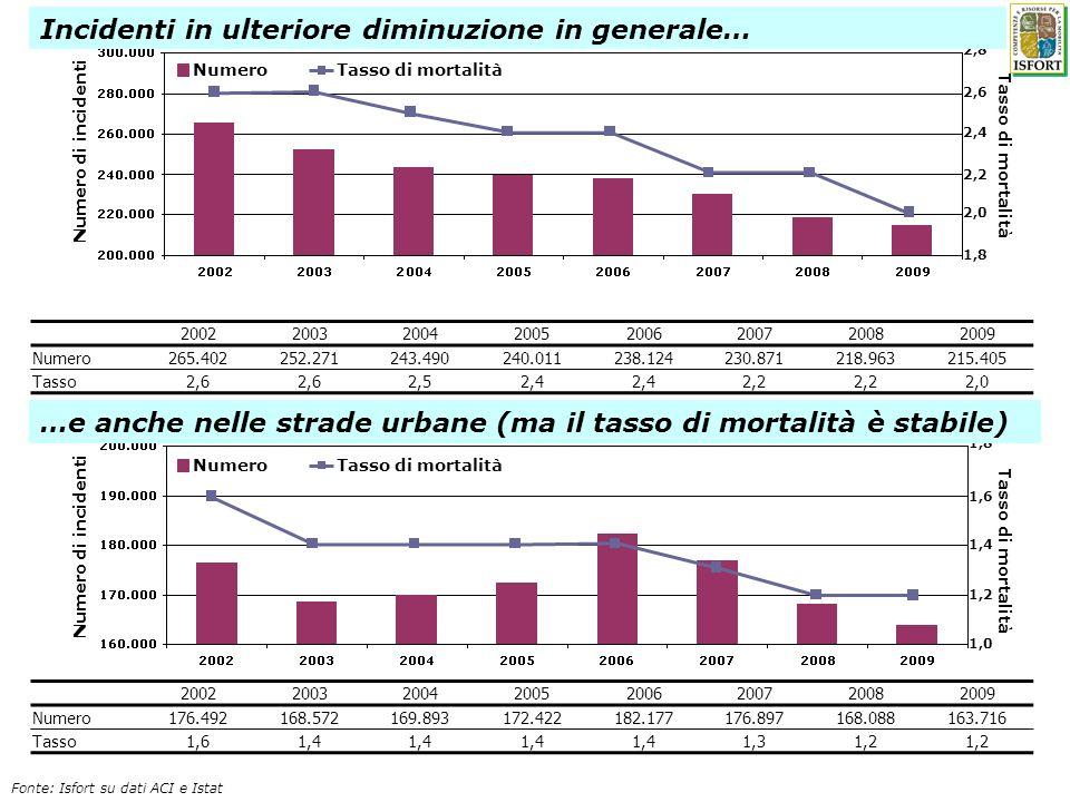 1,8 2,0 2,4 2,8 2,2 2,6 1,0 1,2 1,6 1,4 1,8 Numero di incidenti Tasso di mortalità NumeroTasso di mortalità Incidenti in ulteriore diminuzione in gene