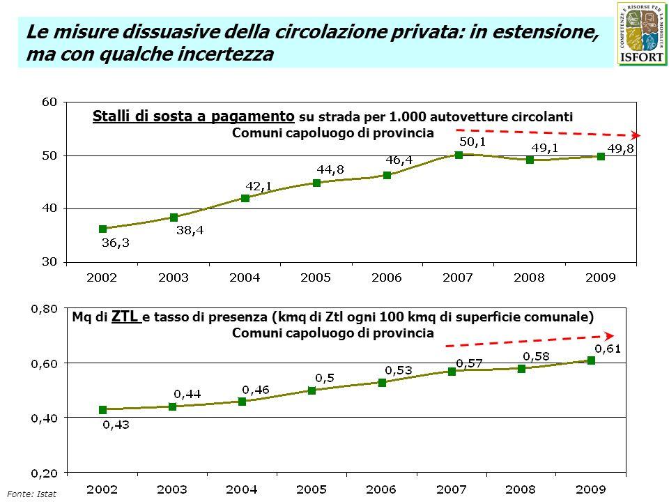 Stalli di sosta a pagamento su strada per 1.000 autovetture circolanti Comuni capoluogo di provincia Fonte: Istat Mq di ZTL e tasso di presenza (kmq d