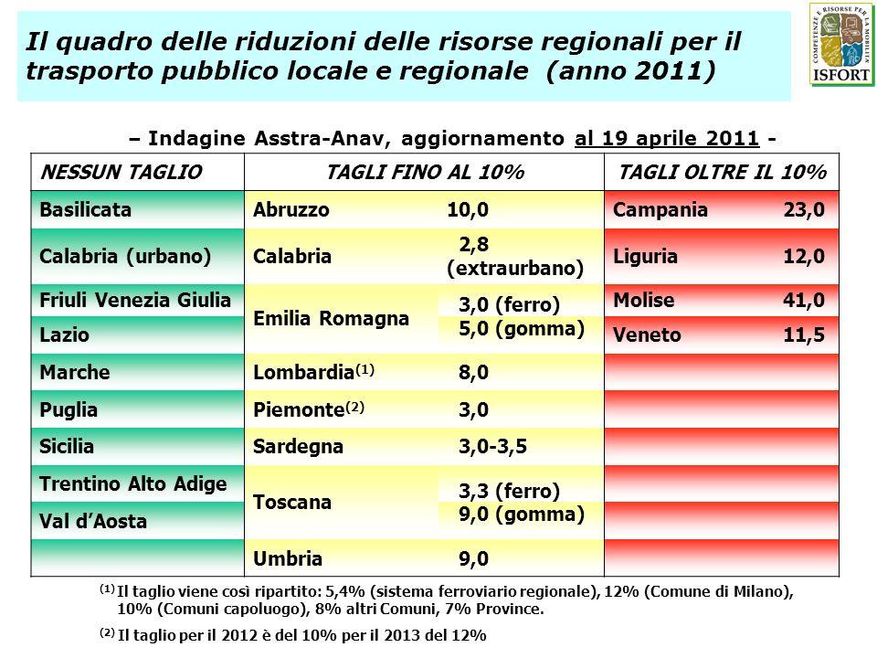 – Indagine Asstra-Anav, aggiornamento al 19 aprile 2011 - NESSUN TAGLIOTAGLI FINO AL 10%TAGLI OLTRE IL 10% BasilicataAbruzzo10,0Campania23,0 Calabria (urbano)Calabria 2,8 (extraurbano) Liguria12,0 Friuli Venezia Giulia Emilia Romagna 3,0 (ferro) Molise41,0 Lazio 5,0 (gomma) Veneto11,5 MarcheLombardia (1) 8,0 PugliaPiemonte (2) 3,0 SiciliaSardegna 3,0-3,5 Trentino Alto Adige Toscana 3,3 (ferro) Val dAosta 9,0 (gomma) Umbria 9,0 (1) Il taglio viene così ripartito: 5,4% (sistema ferroviario regionale), 12% (Comune di Milano), 10% (Comuni capoluogo), 8% altri Comuni, 7% Province.