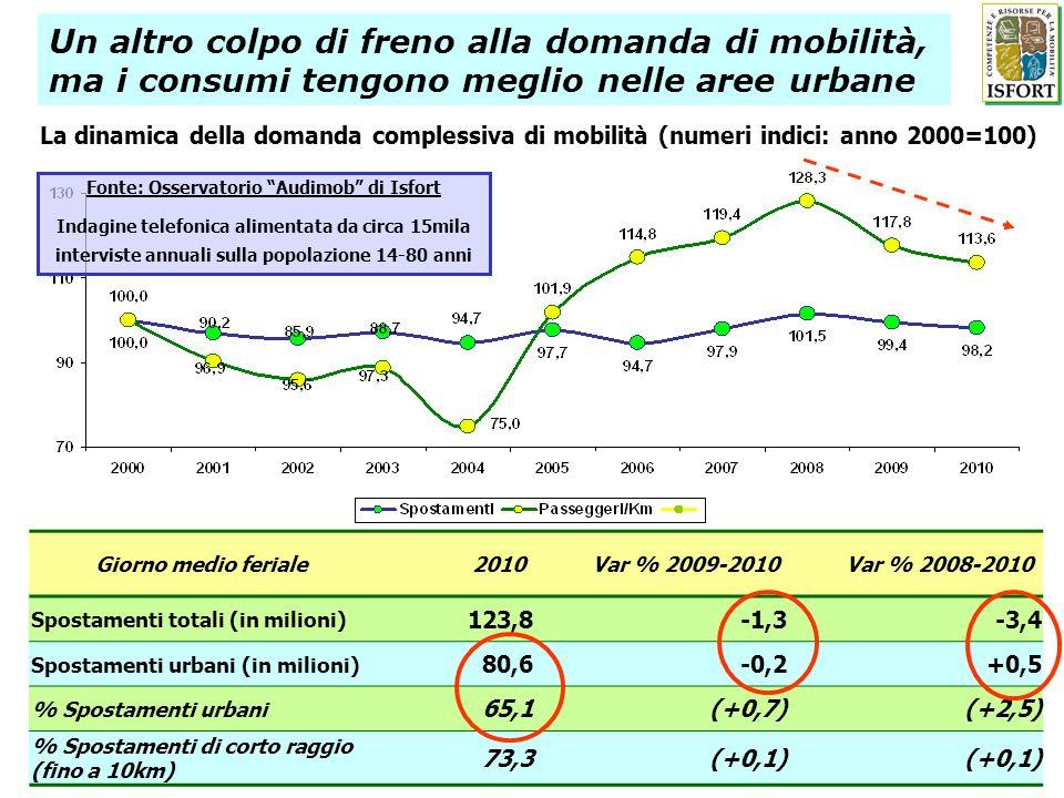 Un altro colpo di freno alla domanda di mobilità, ma i consumi tengono meglio nelle aree urbane Giorno medio feriale2010Var % 2009-2010Var % 2008-2010 Spostamenti totali (in milioni) 123,8-1,3-3,4 Spostamenti urbani (in milioni) 80,6-0,2+0,5 % Spostamenti urbani 65,1(+0,7)(+2,5) % Spostamenti di corto raggio (fino a 10km) 73,3(+0,1) La dinamica della domanda complessiva di mobilità (numeri indici: anno 2000=100) Fonte: Osservatorio Audimob di Isfort Indagine telefonica alimentata da circa 15mila interviste annuali sulla popolazione 14-80 anni