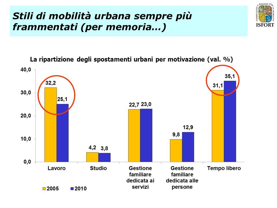 La ripartizione degli spostamenti urbani per motivazione (val. %) Stili di mobilità urbana sempre più frammentati (per memoria…)