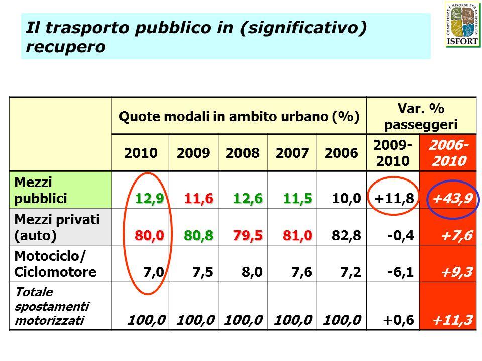 Il trasporto pubblico in (significativo) recupero Quote modali in ambito urbano (%) Var. % passeggeri 20102009200820072006 2009- 2010 2006- 2010 Mezzi