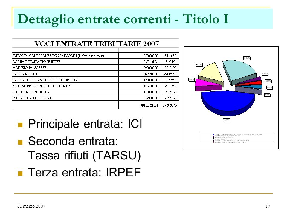 31 marzo 200718 Entrate correnti (Titoli I-II-III) Entrate tributarie (imposte e tasse) erogate direttamente al Comune da ogni cittadino: Euro 302 lan