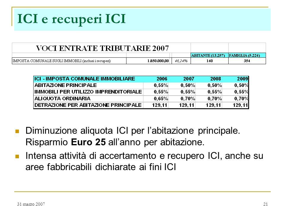 31 marzo 200720 Incidenza entrate Titolo I per cittadino La casa incide mediamente alle famiglie per 354 Euro di ICI (imposta immobili) allanno e 184 Euro di TARSU (tassa rifiuti).