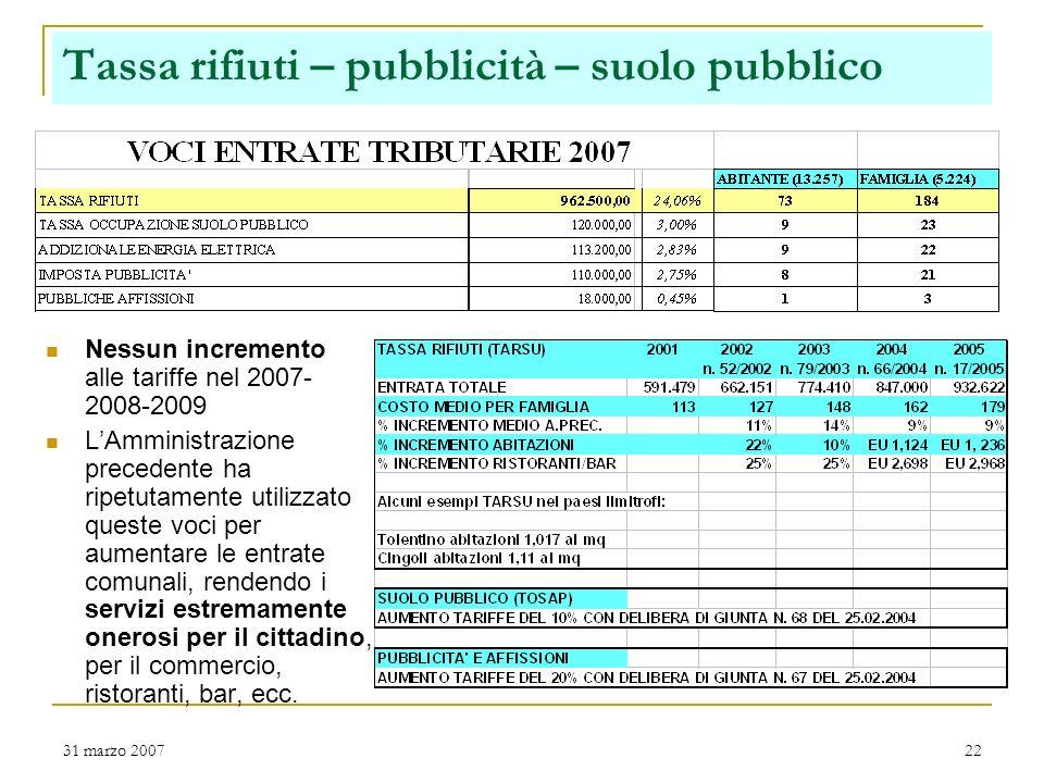 31 marzo 200721 ICI e recuperi ICI Diminuzione aliquota ICI per labitazione principale. Risparmio Euro 25 allanno per abitazione. Intensa attività di